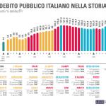 Il debito pubblico italiano: quando e chi lo ha formato