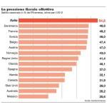 I paesi che pagano più tasse nel mondo